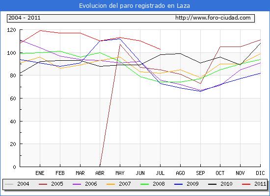 Evolucion  de los datos de parados para el Municipio de LAZA hasta JULIO del 2011.