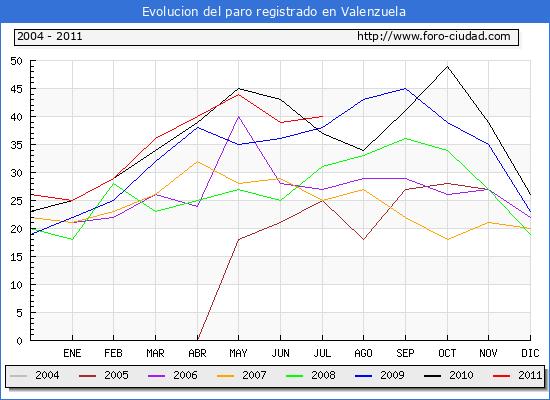 Evolucion de los datos de parados para el Municipio de Valenzuela hasta Julio del 2011.