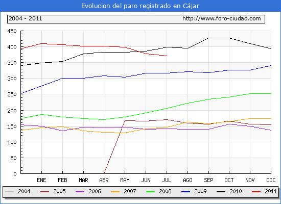 Evolucion  de los datos de parados para el Municipio de CAJAR hasta JULIO del 2011.