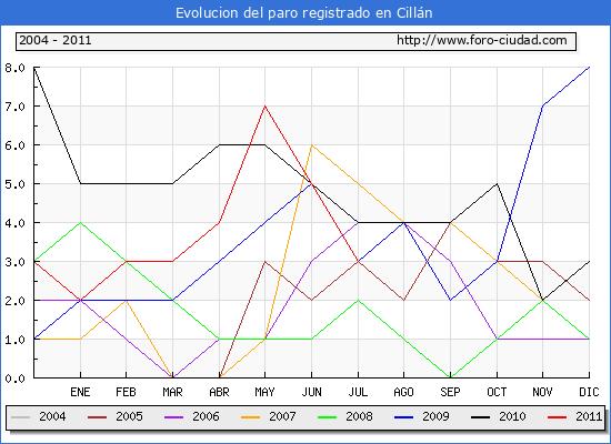 Evolucion  de los datos de parados para el Municipio de CILLAN hasta JULIO del 2011.
