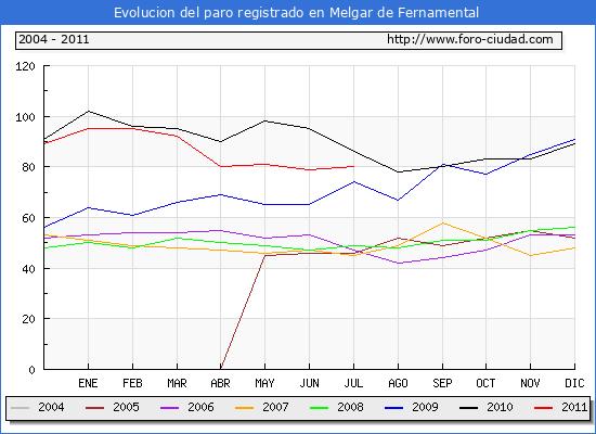 Evolucion  de los datos de parados para el Municipio de MELGAR DE FERNAMENTAL hasta julio de 2011.