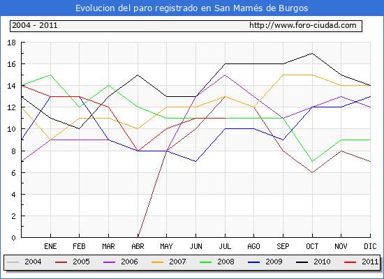 Evolucion  de los datos de parados para el Municipio de SAN MAMES DE BURGOS hasta JULIO del 2011.