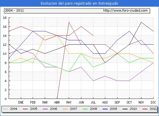 Evolucion  de los datos de parados para el Municipio de SOTRESGUDO hasta JULIO del 2011.