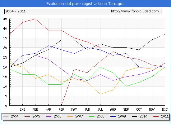 Evolucion  de los datos de parados para el Municipio de TARDAJOS hasta JULIO del 2011.