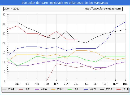 Evolucion  de los datos de parados para el Municipio de VILLANUEVA DE LAS MANZANAS hasta JULIO del 2011.