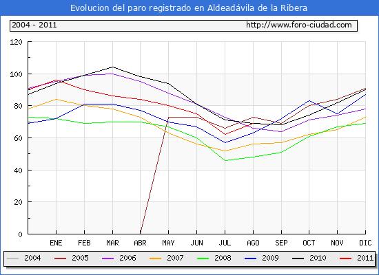 Evolucion  de los datos de parados para el Municipio de ALDEADAVILA DE LA RIBERA hasta AGOSTO del 2011.