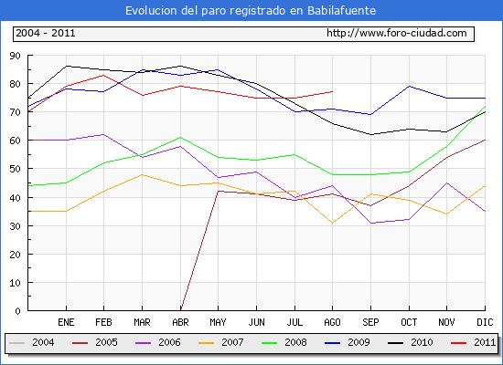 Evolucion  de los datos de parados para el Municipio de BABILAFUENTE hasta AGOSTO del 2011.