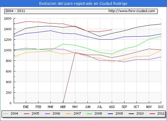 Evolucion  de los datos de parados para el Municipio de CIUDAD RODRIGO hasta AGOSTO del 2011.