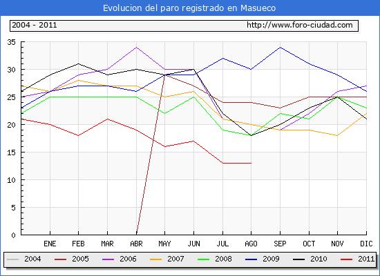 Evolucion  de los datos de parados para el Municipio de MASUECO hasta AGOSTO del 2011.