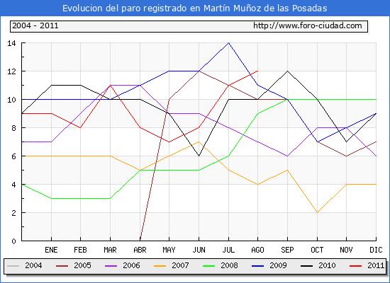 Evolucion  de los datos de parados para el Municipio de MARTIN MU�OZ DE LAS POSADAS hasta AGOSTO del 2011.