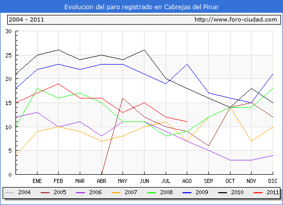 Evolucion  de los datos de parados para el Municipio de CABREJAS DEL PINAR hasta AGOSTO del 2011.