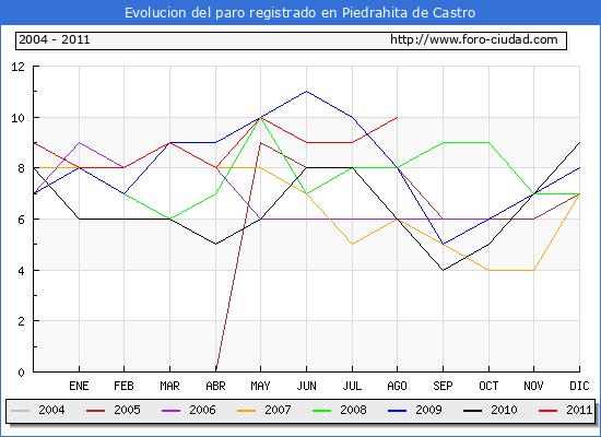 Evolucion  de los datos de parados para el Municipio de PIEDRAHITA DE CASTRO hasta AGOSTO del 2011.