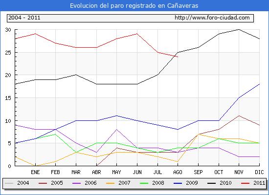 Evolucion  de los datos de parados para el Municipio de CA�AVERAS hasta AGOSTO del 2011.