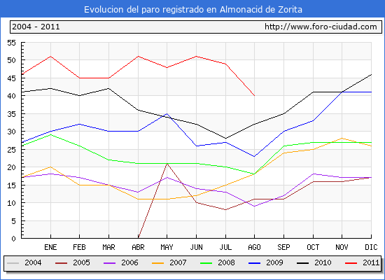 Evolucion  de los datos de parados para el Municipio de Almonacid de Zorita hasta Agosto del 2011.
