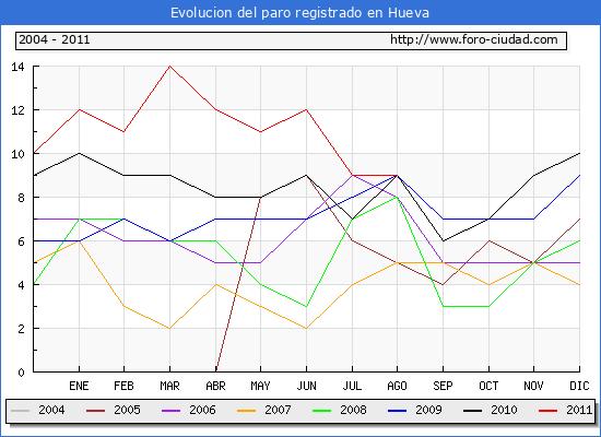 Evolucion  de los datos de parados para el Municipio de HUEVA hasta AGOSTO del 2011.