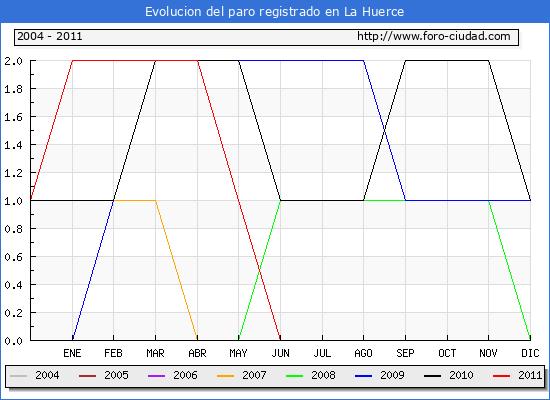 Evolucion  de los datos de parados para el Municipio de LA HUERCE hasta AGOSTO del 2011.