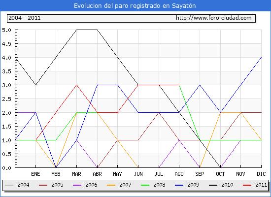 Evolucion  de los datos de parados para el Municipio de SAYATON hasta AGOSTO del 2011.