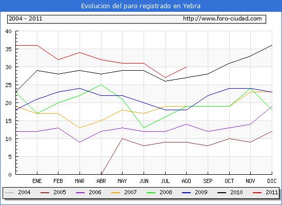 Evolucion  de los datos de parados para el Municipio de YEBRA hasta AGOSTO del 2011.