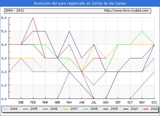 Evolucion  de los datos de parados para el Municipio de ZORITA DE LOS CANES hasta AGOSTO del 2011.