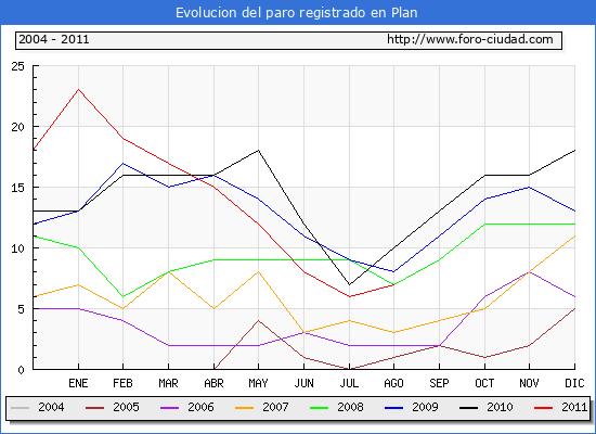 Evolucion  de los datos de parados para el Municipio de PLAN hasta AGOSTO del 2011.