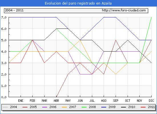 Evolucion  de los datos de parados para el Municipio de AZAILA hasta AGOSTO del 2011.