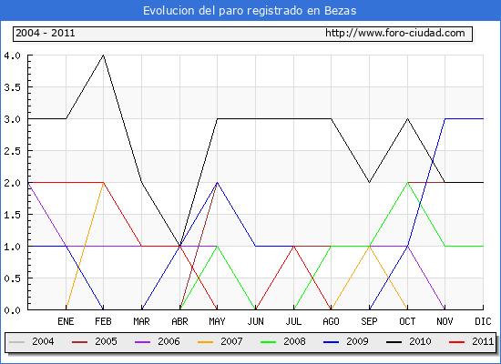 Evolucion  de los datos de parados para el Municipio de BEZAS hasta AGOSTO del 2011.