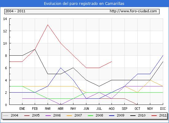 Evolucion  de los datos de parados para el Municipio de CAMARILLAS hasta AGOSTO del 2011.
