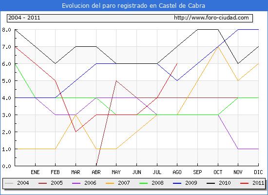 Evolucion  de los datos de parados para el Municipio de CASTEL DE CABRA hasta AGOSTO del 2011.