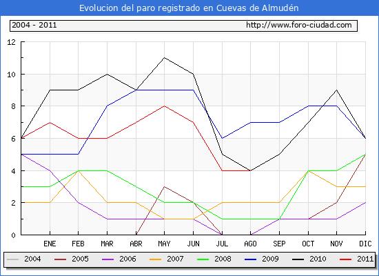 Evolucion  de los datos de parados para el Municipio de CUEVAS DE ALMUDEN hasta AGOSTO del 2011.