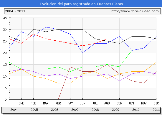 Evolucion  de los datos de parados para el Municipio de FUENTES CLARAS hasta AGOSTO del 2011.