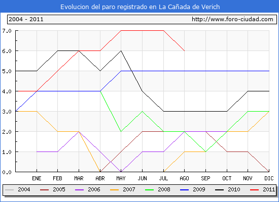 Evolucion  de los datos de parados para el Municipio de LA CA�ADA DE VERICH hasta AGOSTO del 2011.