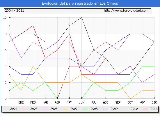 Evolucion  de los datos de parados para el Municipio de LOS OLMOS hasta AGOSTO del 2011.