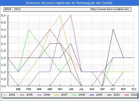 Evolucion  de los datos de parados para el Municipio de MONTEAGUDO DEL CASTILLO hasta AGOSTO del 2011.