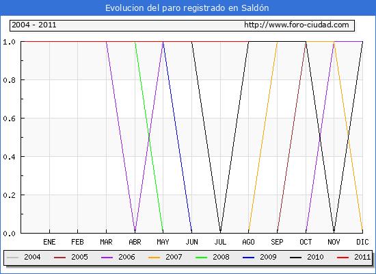 Evolucion  de los datos de parados para el Municipio de SALDON hasta AGOSTO del 2011.