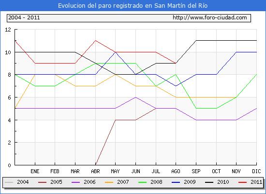 Evolucion  de los datos de parados para el Municipio de SAN MARTIN DEL RIO hasta AGOSTO del 2011.