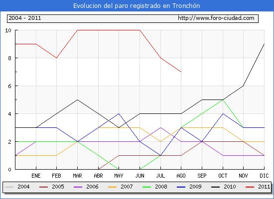 Evolucion  de los datos de parados para el Municipio de TRONCHON hasta AGOSTO del 2011.