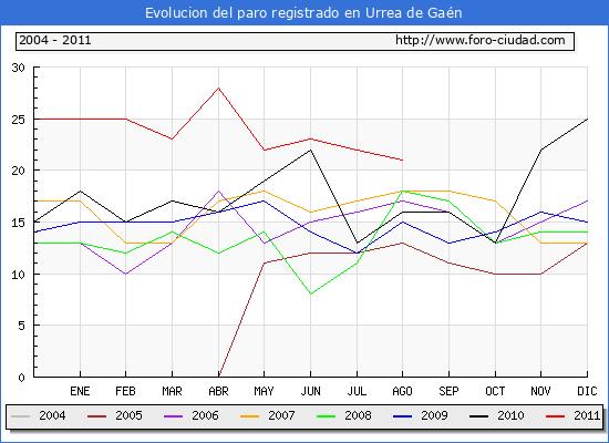 Evolucion  de los datos de parados para el Municipio de URREA DE GAEN hasta AGOSTO del 2011.