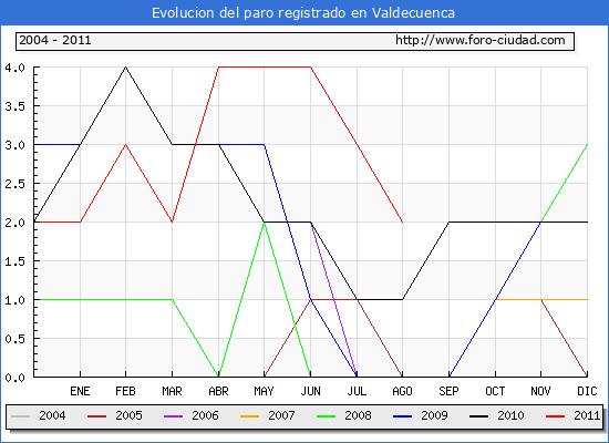 Evolucion  de los datos de parados para el Municipio de VALDECUENCA hasta AGOSTO del 2011.