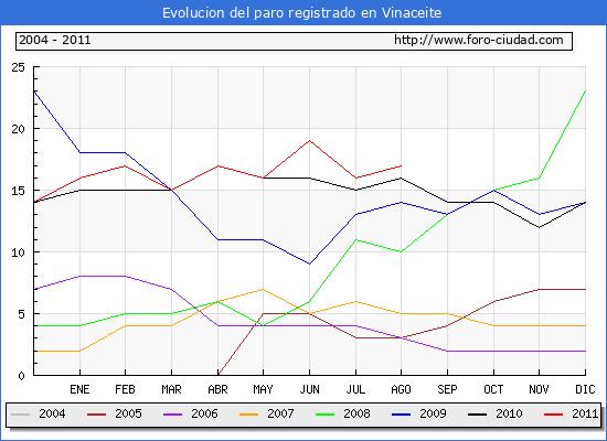 Evolucion  de los datos de parados para el Municipio de VINACEITE hasta AGOSTO del 2011.