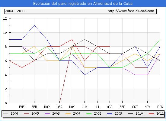 Evolucion  de los datos de parados para el Municipio de ALMONACID DE LA CUBA hasta AGOSTO del 2011.