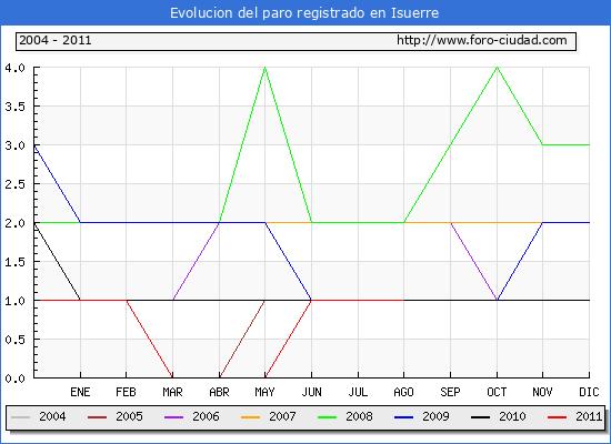 Evolucion  de los datos de parados para el Municipio de ISUERRE hasta AGOSTO del 2011.