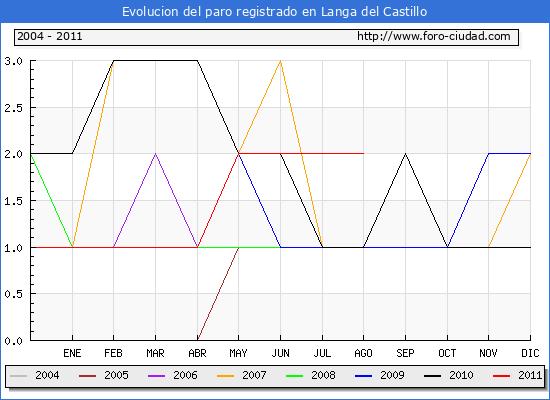 Evolucion  de los datos de parados para el Municipio de LANGA DEL CASTILLO hasta AGOSTO del 2011.