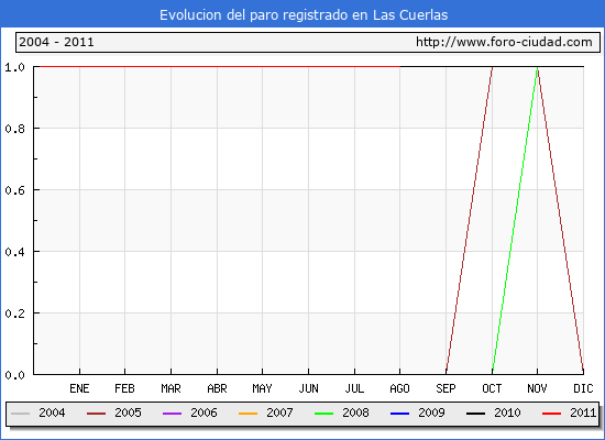 Evolucion  de los datos de parados para el Municipio de LAS CUERLAS hasta AGOSTO del 2011.