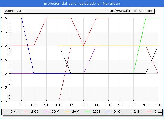 Evolucion  de los datos de parados para el Municipio de NAVARDUN hasta AGOSTO del 2011.