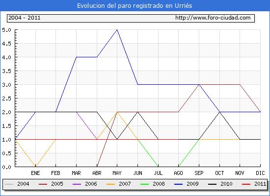 Evolucion  de los datos de parados para el Municipio de URRIES hasta AGOSTO del 2011.