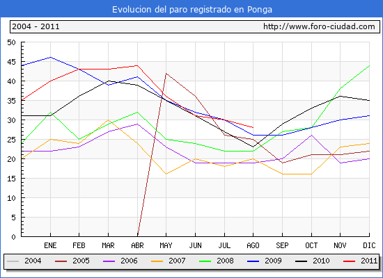 Evolucion  de los datos de parados para el Municipio de PONGA hasta AGOSTO del 2011.
