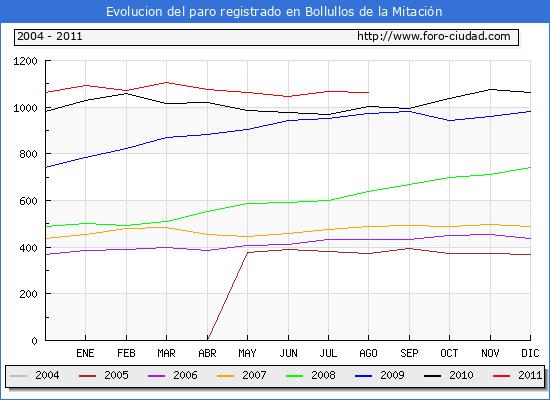 Evolucion  de los datos de parados para el Municipio de BOLLULLOS DE LA MITACION hasta AGOSTO del 2011.