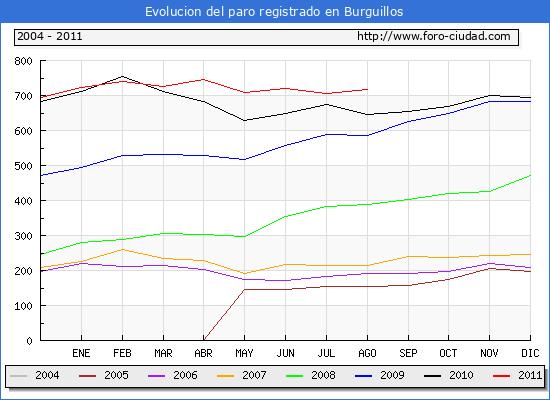 Evolucion  de los datos de parados para el Municipio de BURGUILLOS hasta AGOSTO del 2011.