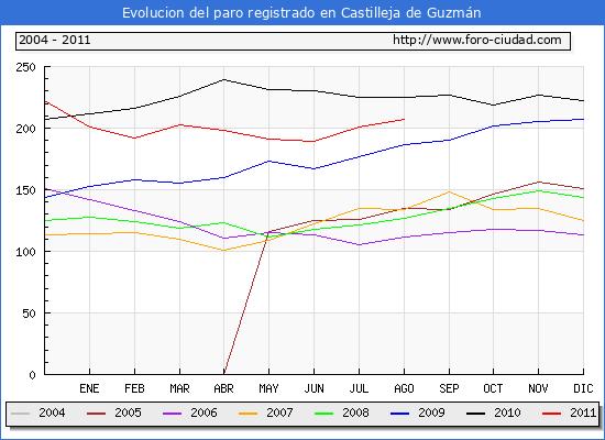 Evolucion de los datos de parados para el Municipio de Castilleja de Guzmán hasta Agosto del 2011.