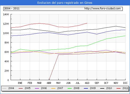 Evolucion  de los datos de parados para el Municipio de GINES hasta AGOSTO del 2011.